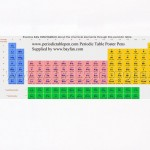 Periodic Table Banner Pens